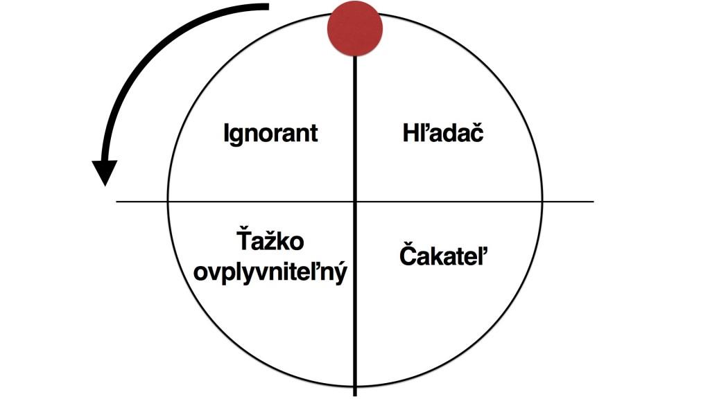 Čtyři kategorie zákazníků